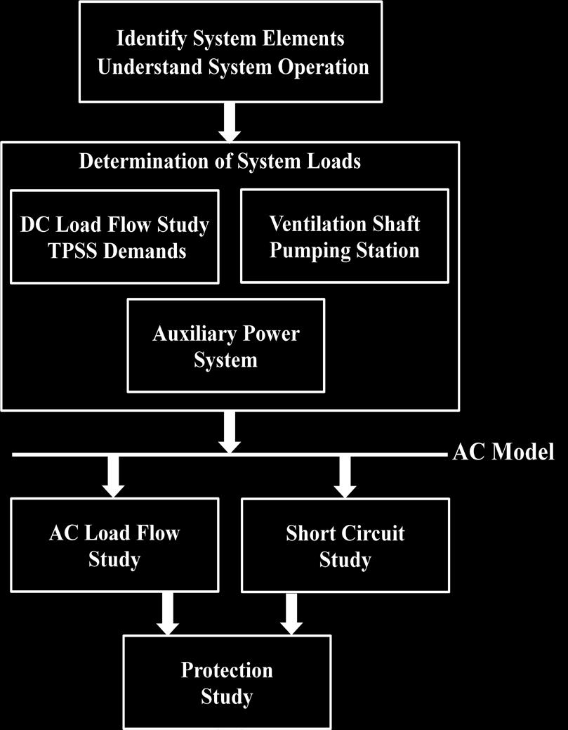 Figure 6: Combined System Traction Power Demand Figure 5: System Development Procedure Flowchart Identify System Elements &Understand System Operation In developing a computer model, it is important