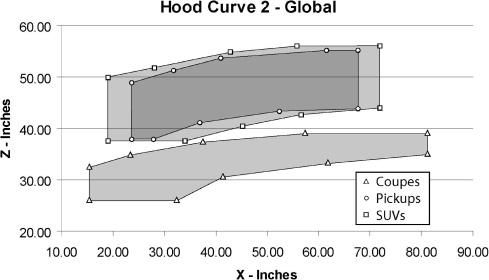 Creating cross-over vehicles 239 Fig. 34. The hood curve global coordinate system.