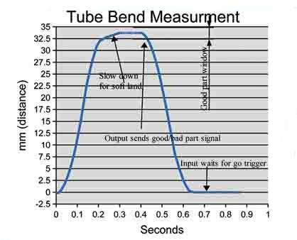 Contact Inspection Tube Bend Test