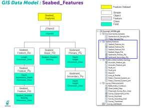 Enhance existing Seabed Survey Data Model (SSDM) to suite project