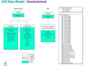 Geotechnical data Historical installation records Geophysical data