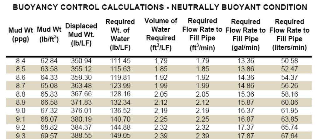 Required Flow Rate of Water to Fill Pipe (liters/min) 1400 1200 1000 800 600 400 200 Pullback Rate = 1 ft/min Pullback Rate = 2 ft/min Pullback
