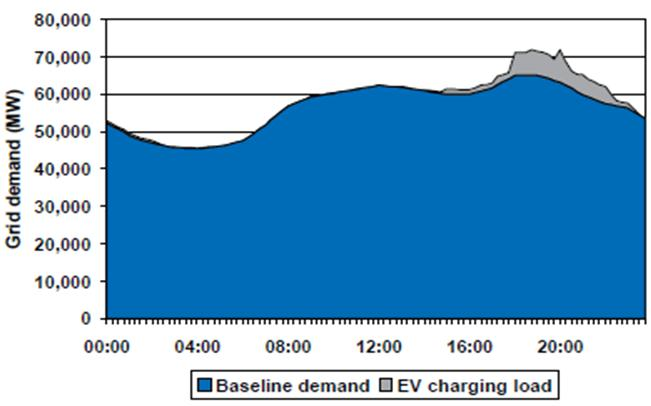 3. Future Trends E-mobility: Possible challenges for the grid Effect of dumb charging of EV batteries on Germany s electricity demand assuming a 10% share for electric vehicles: 23 3.