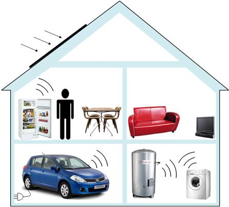 5. Smart Grid Solutions a) Demand Side Management (DSM) DSM in a Smart Home DSM via control centre DSM and use of energy storage systems Applying DSM in terms of smart charging of EV batteries b)