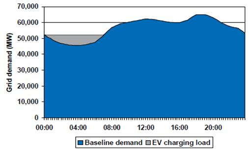 5. Smart Grid Solutions Applying DSM in terms of smart charging of EV batteries Effect of smart charging of EV batteries in Germany s electricity demand assuming a 10% share for electric vehicles: 35