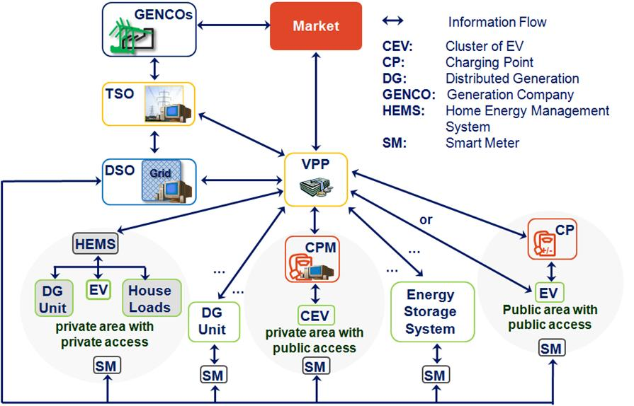 5. Smart Grid Solutions Virtual Power Plant (VPP) concept Individual capacities of DER units are often too small to enter the market Various DER units including controllable dispersed generation,