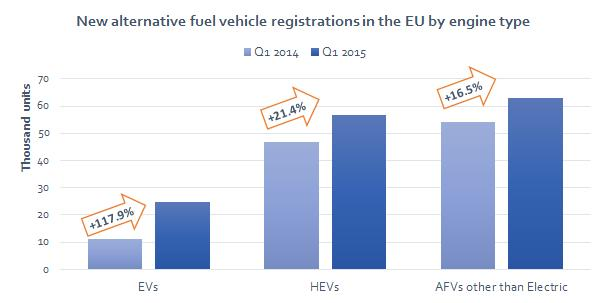 Of these, electric vehicles (EVs) saw their registrations more than double, rising from 11,304 units in Q1 2014 to 24,630 units in Q1 2015 (+117.9%). Demand for new hybrid cars also increased (+21.