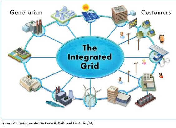 Ø The structure and operation of distribution systems will change as smart infrastructures are
