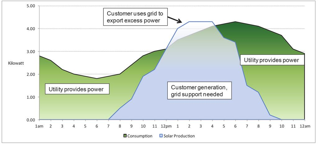 Typical Energy Production and Consumption for a Small Customer with Solar PV