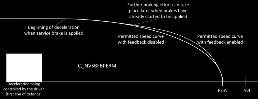 Resolution Q_NVSBFBPERM - Permission to use the service brake feedback N/A ETCS Baseline Baseline 2 Baseline 3 Used in modes N/A FS, LS and OS Used in levels N/A 1, 2 and 3 Table 20: Q_NVSBFBPERM A.