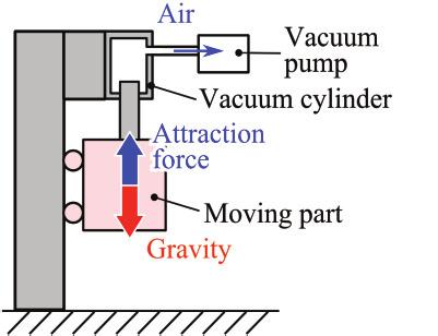582 Yuichi Mizutani et al. / Procedia CIRP 33 ( 2015 ) 581 586 Figure 4 shows that the structure of the proposed magnetic fluid seal meets those requirements.