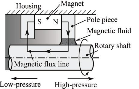 Basic structure of the typical single stage magnetic fluid seal. Fig. 2.