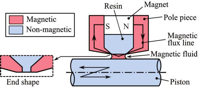 Structural design of magnetic fluid seal for linear motion mechanism In general, magnetic fluid seals have been applied to rotary motion systems. Fig. 3 shows a typical magnetic fluid seal.