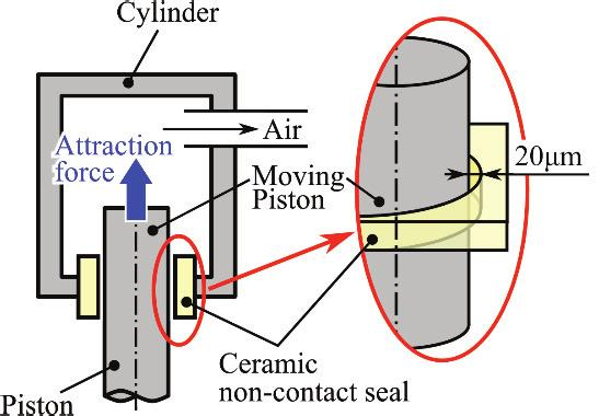 When it is applied to linear motion systems, there are the following problems: Magnetic fluid can leak out of the seal clearance in accordance with moving of a shaft.