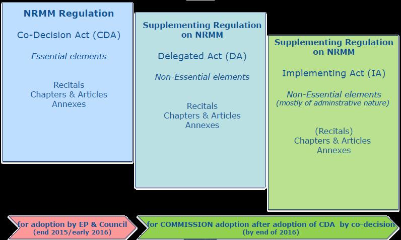 Structure of legislation Reg. (EU) No. 2016/1628 Reg. (EU) No. 2017/?