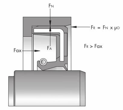 A secure seating is guaranteed when the frictional force F R is greater than all the axial forces F ax that are exerted on the rotary shaft seal, e.g. the force resulting from the difference in pressure.