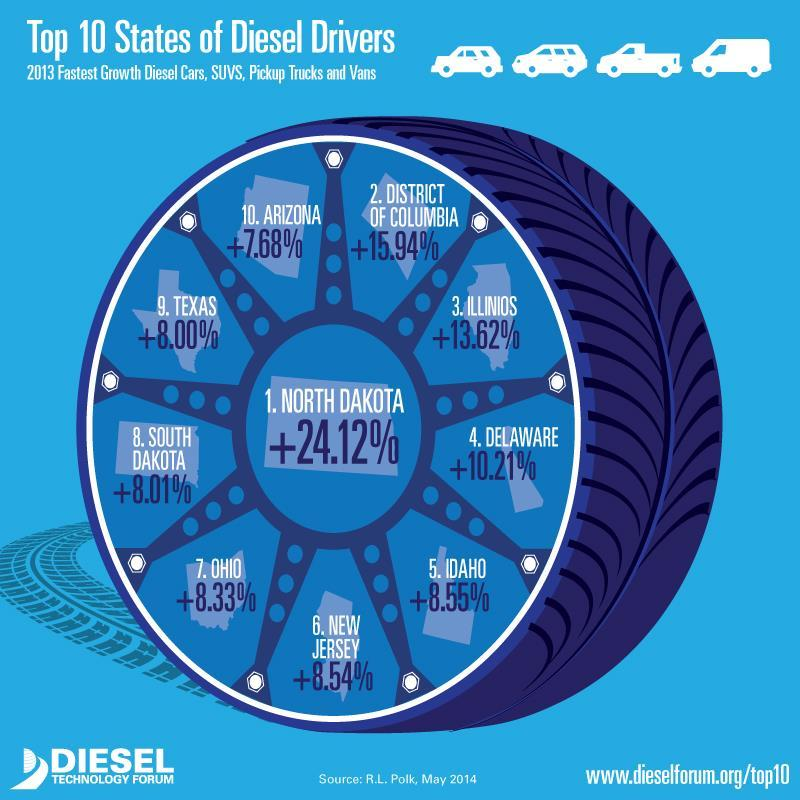 Fastest Growth Diesel Cars, SUVs, Pickup Trucks and Vans 2012-2013 1. North Dakota 2.