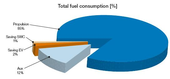 5 % Fuel saving on total fuel consumption CO2 reduction of 990 ton Payback time less than half a year Scope: Turn-key variable