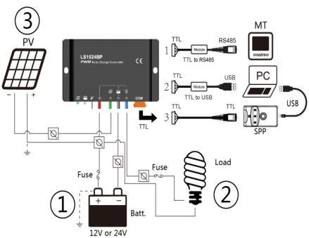 3.2 Wiring 1. Connect components to the charge controller in the sequence as shown above picture and pay much attention to the + and -.Always power the battery First. 2.