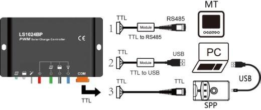 4.2 Setting Operation Three methods to program the controller: 1 Remote Meter,MT50/MT100(Use dedicated TTL232 to RS485 communication cable with CC-TTL-RS485-200U).