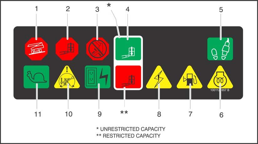 SECTION 3 - MACHINE CONTROLS AND INDICATORS 1. Tilt 2. Overload 3. Boom Malfunctgion 4. Capacity 5. Enable 6. Glow Plug 7.