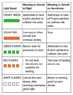 21 SIGNALS FOR AERODROME TRAFFIC