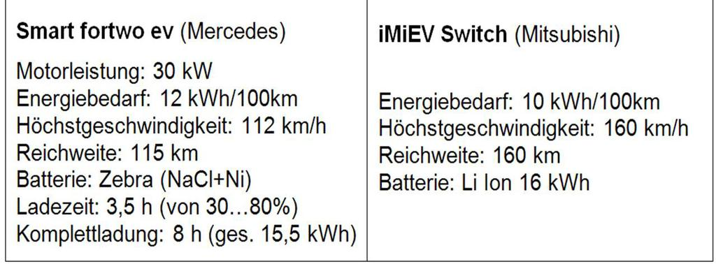 3,5 h (30 to 80 %) Full loading: 8 h (15,5 kwh) Consumption: 10 kwh/100