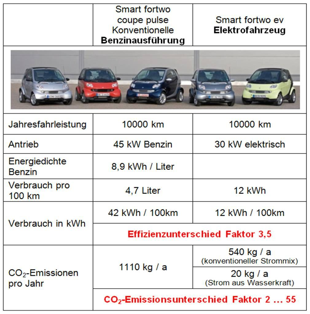 km / year motor Energy density Fuel per100km kwh / 100 km Relation kwh/km CO 2 emissions Relation CO 2 10.
