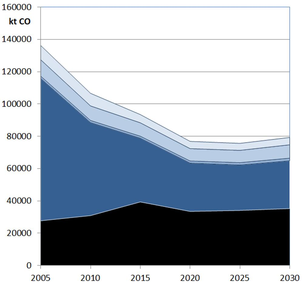 CO: Emissions road transport to global Global CO emissions by vehicle category Share road/non-road sectors in global emissions 2005 Diesel LDV, trucks, bus Gasoline LDV Mopeds,