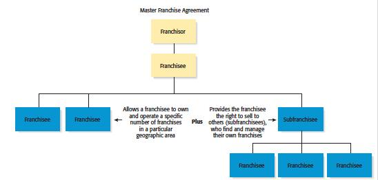 Types of Franchise Agreements 3