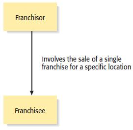Types of Franchise Agreements 1 of