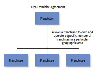 Types of Franchise Agreements 2