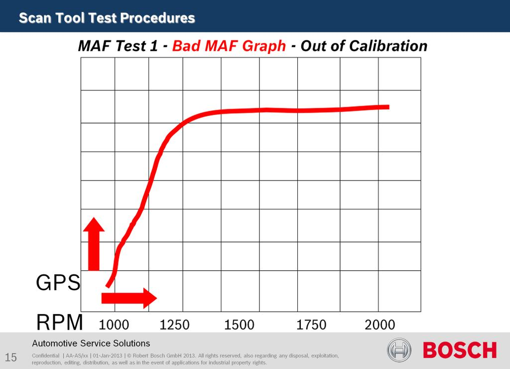 This graph would give low power or acceleration symptoms. The MAF Sensor output increases too fast in reaction to increase in RPM.