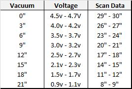 KOER, idle and at operating temperature the MAP Sensor reading should be between 1 to 2 volts Slowly increase
