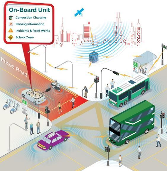 Next-Gen Electronic Road Pricing System Global Navigation