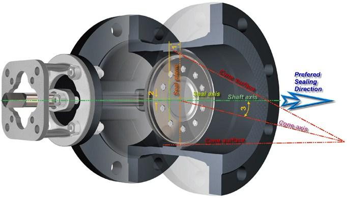 Theory of Operation The valve design is based on a double eccentric geometry of the disc rotating center, utilizing a floating radius machined seal ring, in conjunction with an inclined cone seating