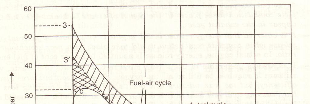 Time losses This loss is due to time required for mixing of fuel and air for combustion