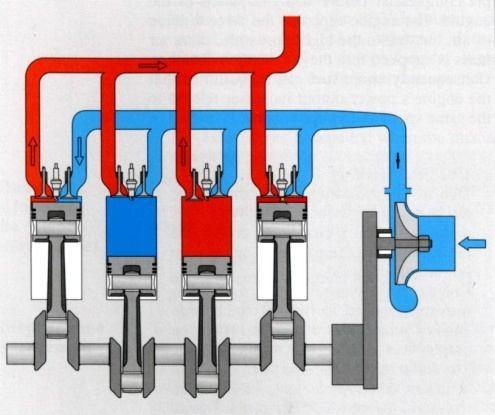 3) To obtain more power from an existing engine. Useful Information: A compressor is used to achieve the increase in air density and two methods are used to drive the compressor.