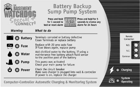 Battery Backup Sump Pump System Instruction Manual & Safety Warnings Table of Contents Important Safety Warnings and Instructions Electrical Precautions 1 Battery Preparation 1 Battery Precautions 1
