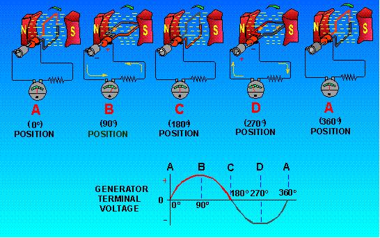 Output Voltage of An Elementary Generator Figure - Output