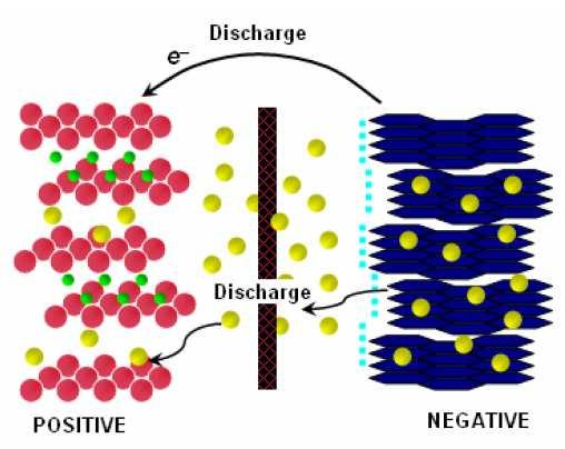On Charge, ions moving from positive to