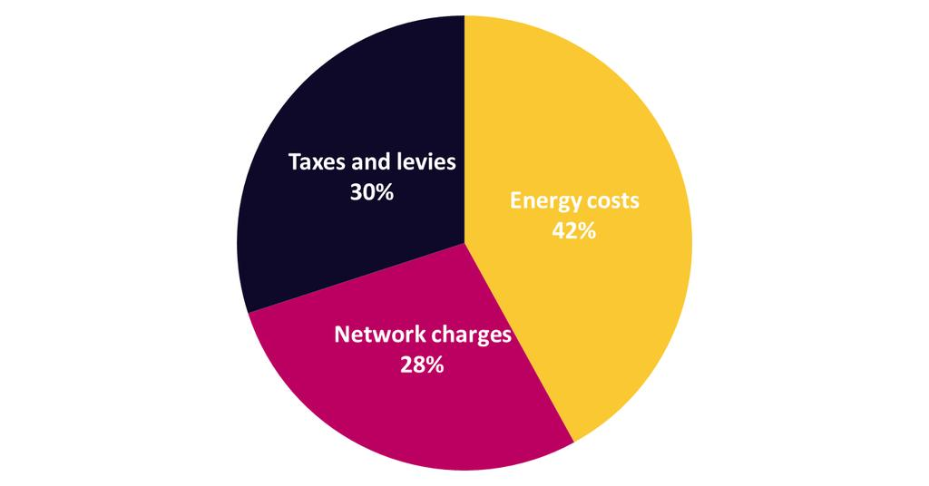 Incentives today s energy systems offer weak incentives to small customers to encourage them to engage in flexibility markets Average composition of the electricity bill for EU households: Network