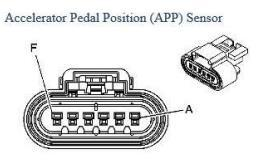 Pin Signal A B C D E F Ground Reference Accelerator Pedal Position (APP) Sensor 2 Signal 5V Ground Reference