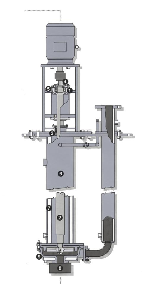 series a-vcj & r-vcj jacketed vertical cantilever PumPs For Contaminated Molten Sulfur The Hayward Gordon vertical cantilever design does not require submerged bearings that would be subject to rapid