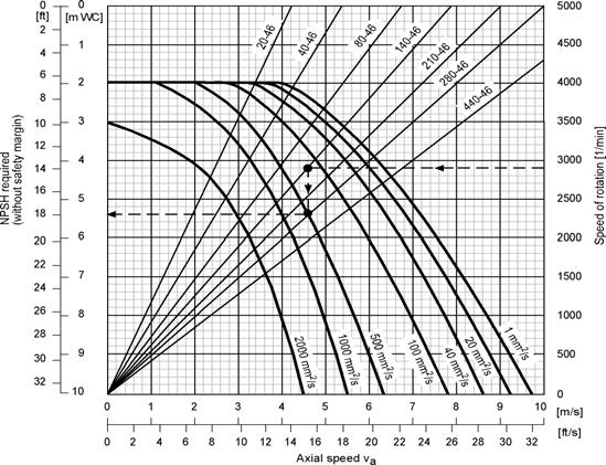 NPSH curves MTS NPSH curves for MTS pumps The performance curves refer to liquids without any air enclosed and show the beginning of aeration. For this reason, a safety margin of.