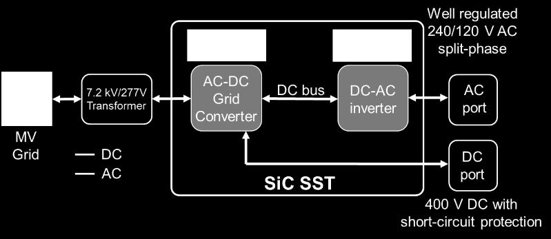 1 SiC Power Electronics Building Blocks (SiC PEBB) for SST Application The Power Electronics Building Block (PEBB) concept is a platform-based approach where basic building blocks are