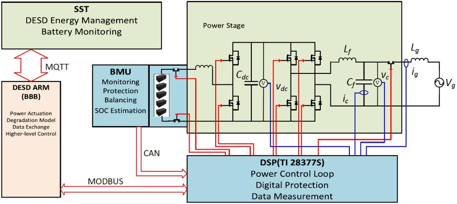 The CAN communication between Battery Management System and DSP, MODBUS communication between DSP and DGI in the ARM board, and MQTT communication between DGI and DGI are preliminarily tested. Fig. 4.