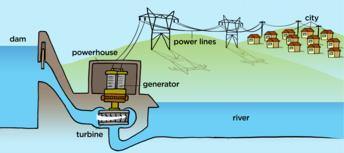 Electricity generation In order to produce electricity for mass distribution (to homes, offices, factories and so forth), AC