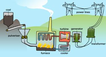 The electricity produced by massive power plants usually has a low voltage which is converted to high voltage.