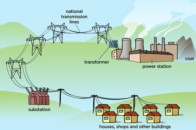 Figure 10: AC generators are used at power plants (all types, hydro- and coal-plants shwon) to generate electricity.